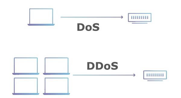ddos vs. dos